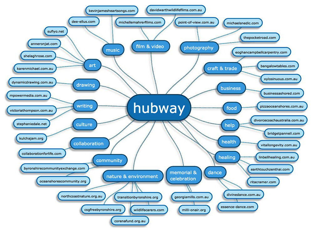 hubway websites 2013