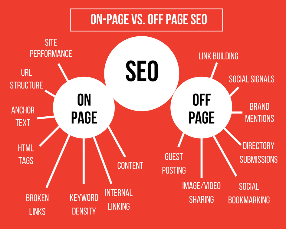 On site vs off site SEO
